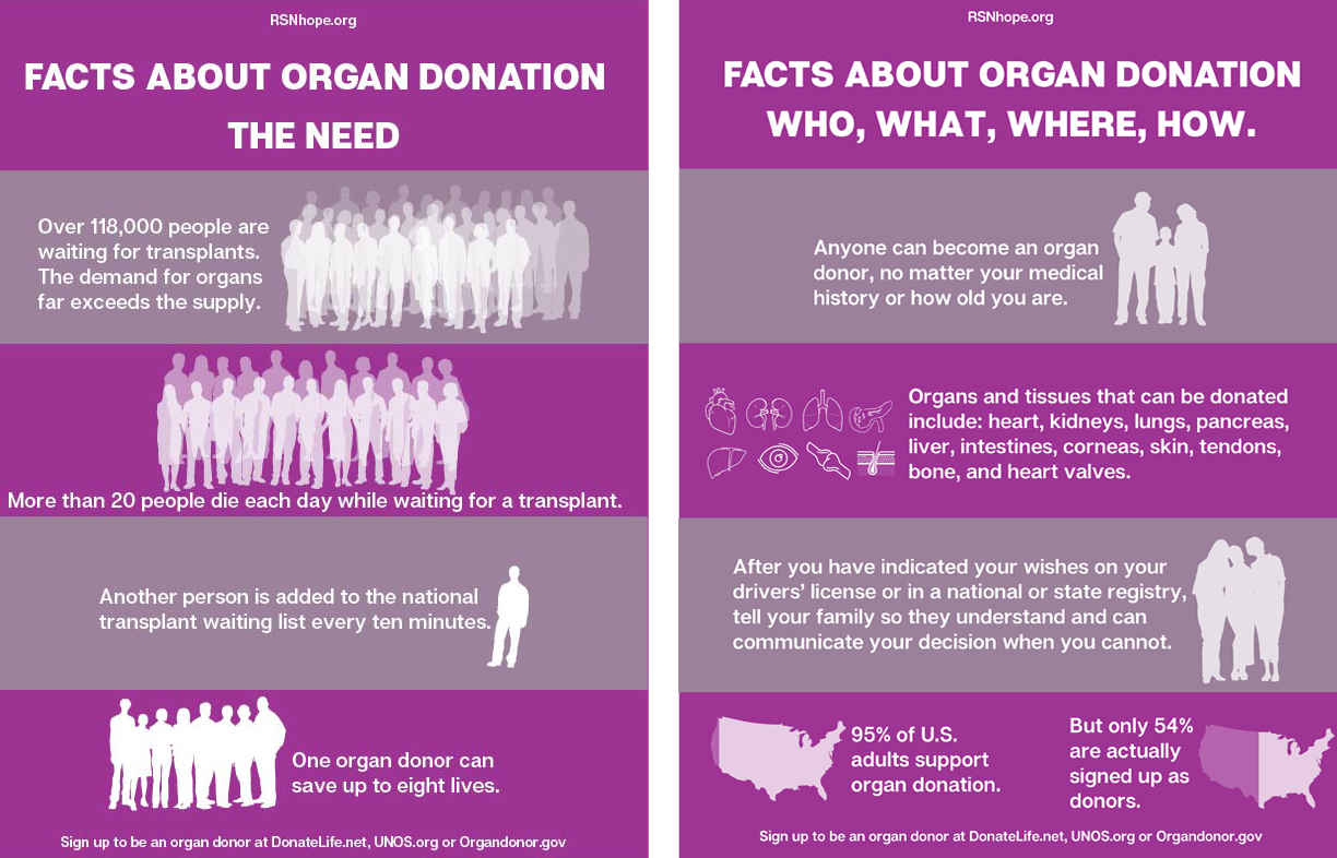 Organ-Donation-Facts-The-Need-how-to-donate-an-organ