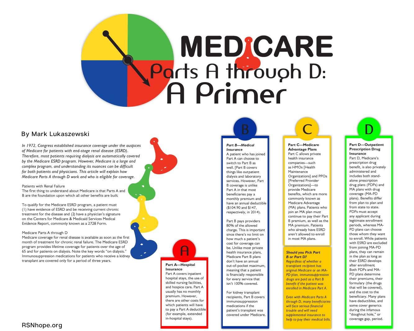 Medicare parts A B C D Infographic