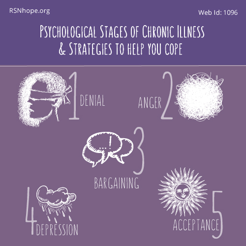 stages of illness
