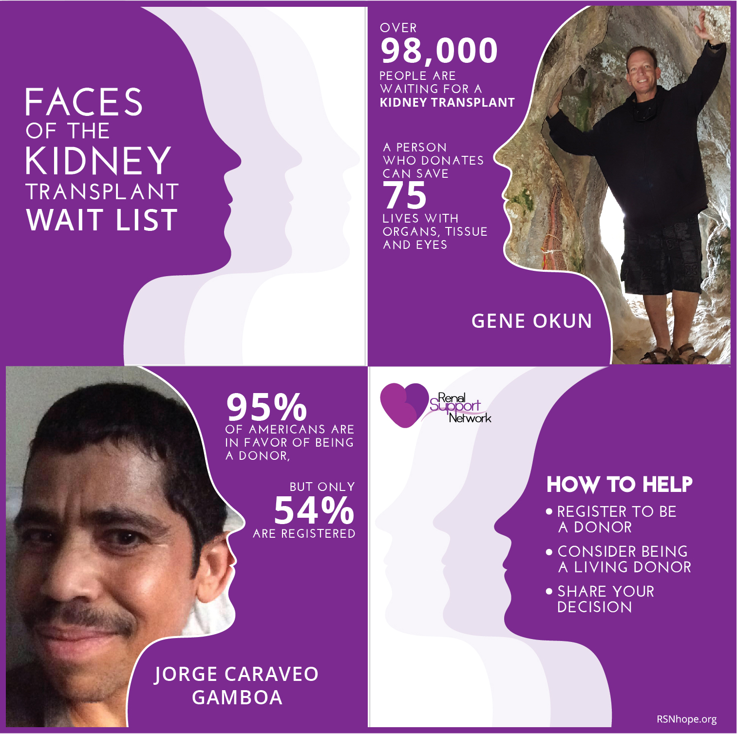 Faces of Kidney Transplant Waiting List