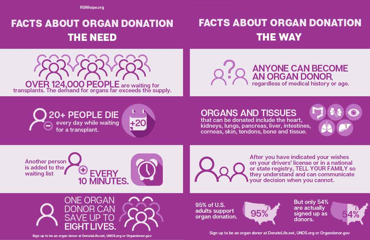 Organ Donation | Renal Support Network