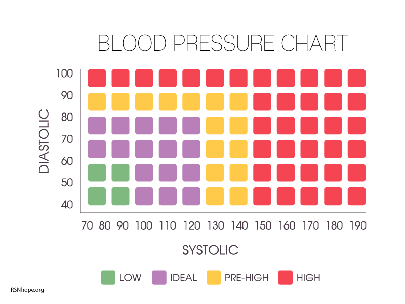 Blood Pressure Chart Kidney Disease Renal Support Network