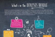 Dialysis-bundle